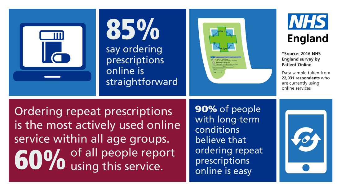 85% say ordering prescriptions online is straightforward Ordering repeat prescriptions is the most actively used online service within all age groups. 60% of all people report using this service. 90% or people with long-term conditions believe that ordering repeat prescriptions online is easy